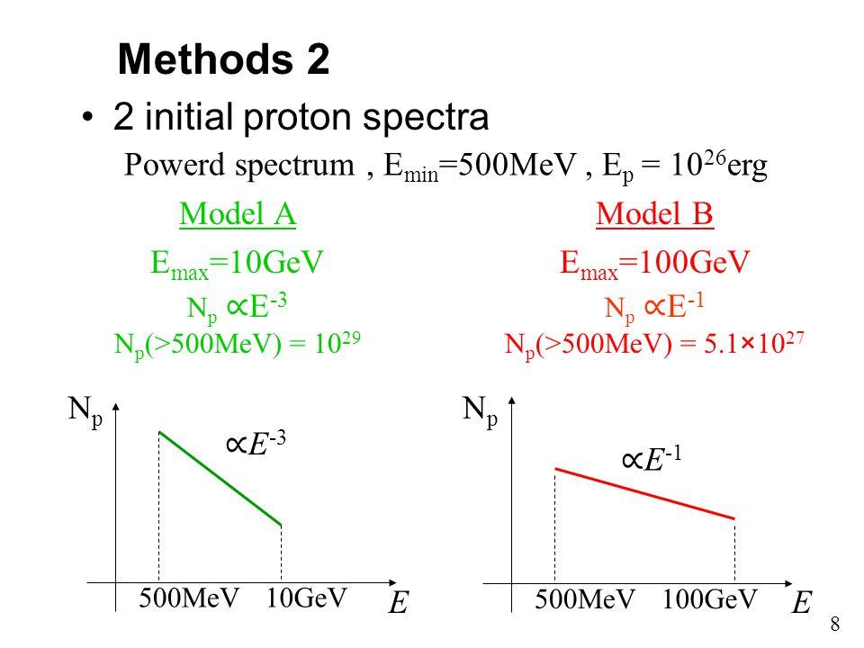 Methods 2 2 initial proton spectra Model A E max =10GeV N p ∝ E -3 N p (>500MeV) = 10 29 100GeV500MeV ∝ E -1 E NpNp 10GeV500MeV ∝ E -3 E NpNp Powerd spectrum, E min =500MeV, E p = 10 26 erg Model B E max =100GeV N p ∝ E -1 N p (>500MeV) = 5.1×10 27 8