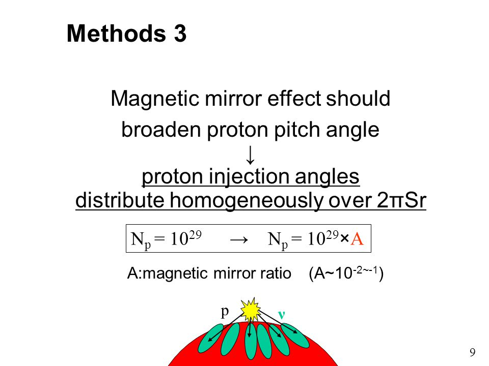 Methods 3 Magnetic mirror effect should broaden proton pitch angle ↓ proton injection angles distribute homogeneously over 2πSr 9 A:magnetic mirror ratio (A~10 -2~-1 ) N p = 10 29 → N p = 10 29 ×A p ν