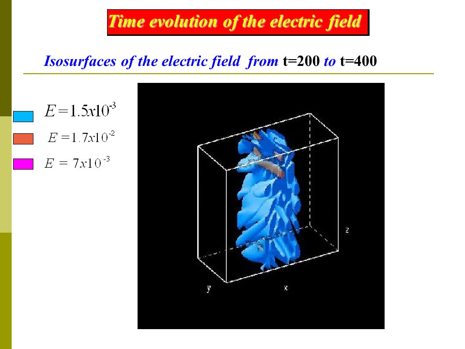 Time evolution of the electric field Isosurfaces of the electric field from t=200 to t=400