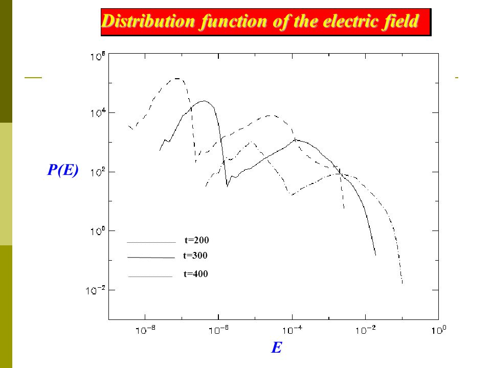 P(E) t=200 t=300 t=400 Distribution function of the electric field E