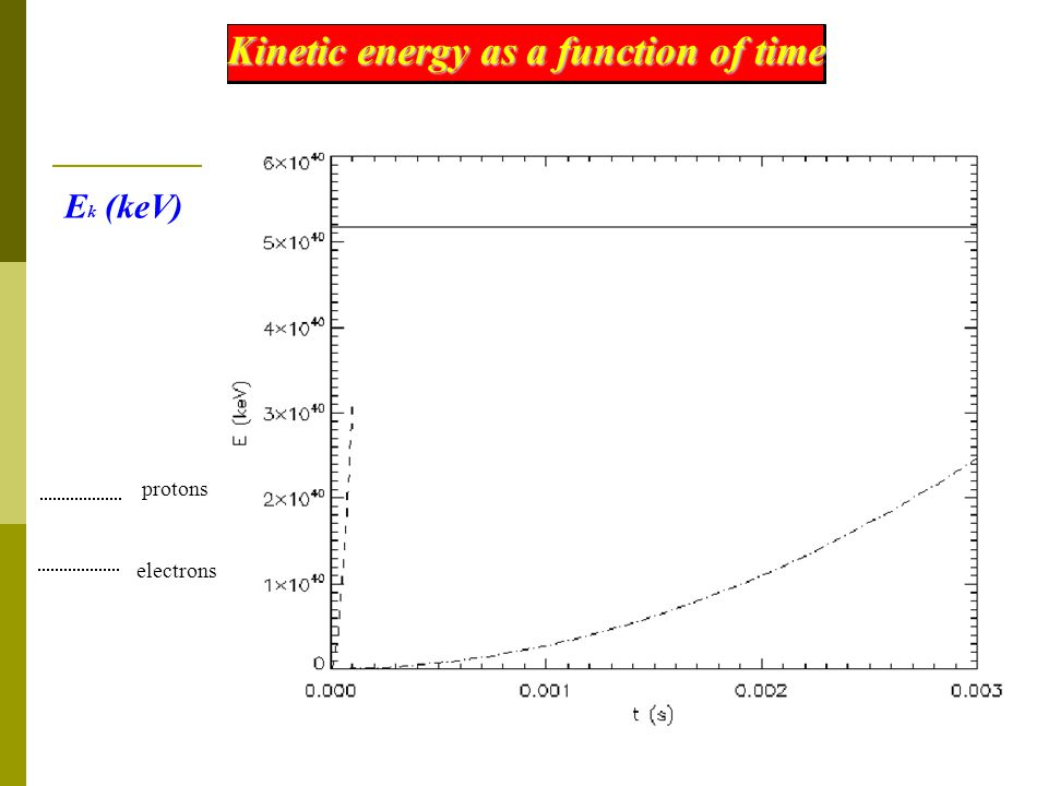 Kinetic energy as a function of time E k (keV) t (s) electrons protons
