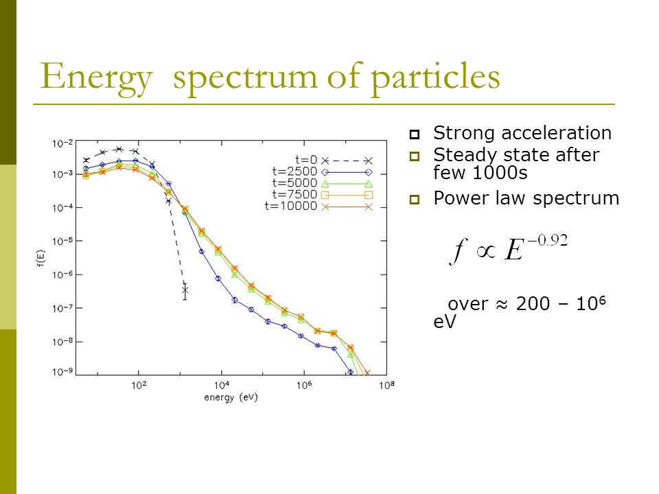 Energy spectrum of particles  Strong acceleration  Steady state after few 1000s  Power law spectrum over ≈ 200 – 10 6 eV