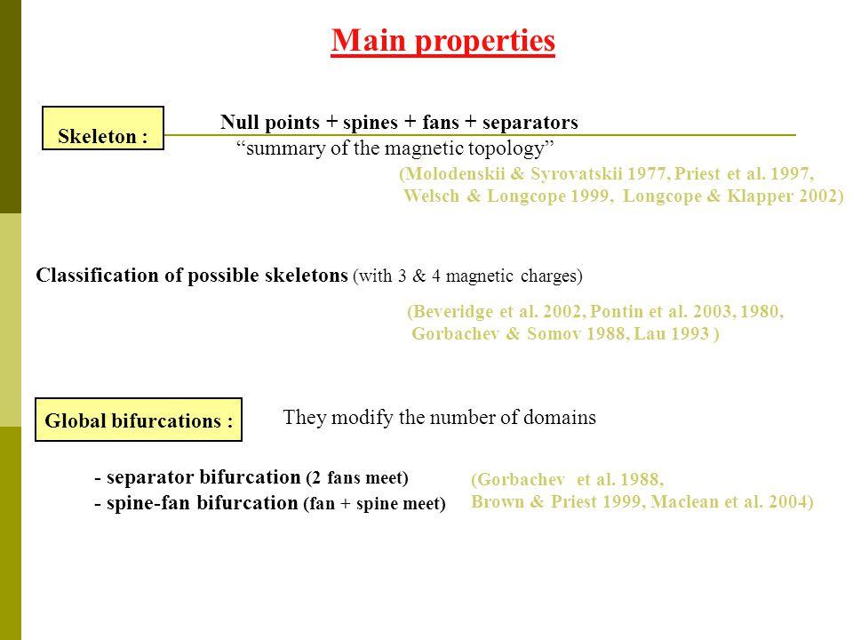 Main properties Global bifurcations : Skeleton : (Gorbachev et al.