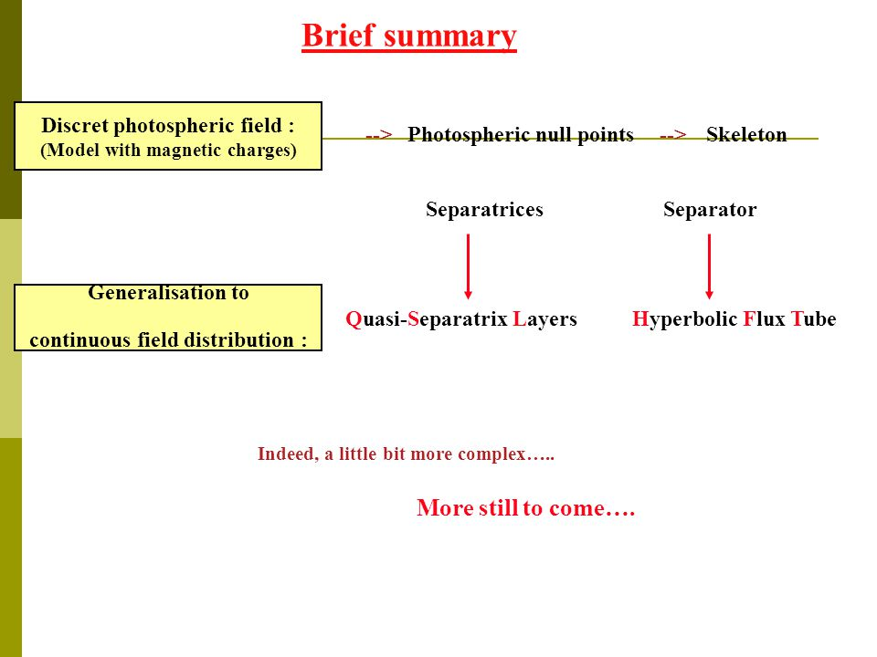 Brief summary Discret photospheric field : (Model with magnetic charges) Generalisation to continuous field distribution : More still to come…. --> Ph