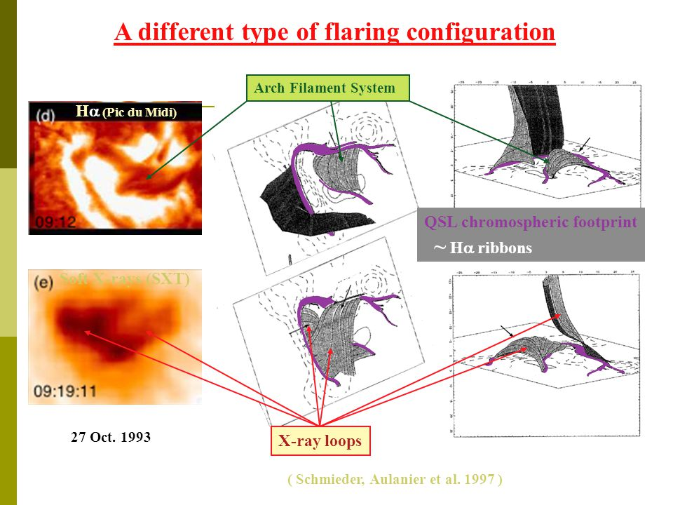 A different type of flaring configuration ( Schmieder, Aulanier et al.