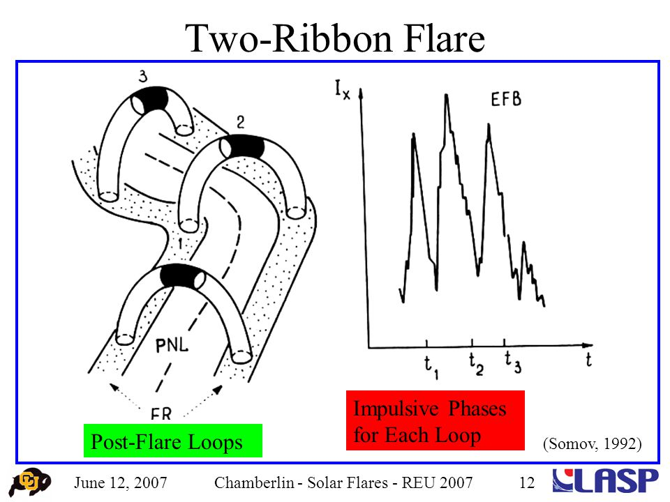 June 12, 2007Chamberlin - Solar Flares - REU 200712 Two-Ribbon Flare Post-Flare Loops Impulsive Phases for Each Loop (Somov, 1992)