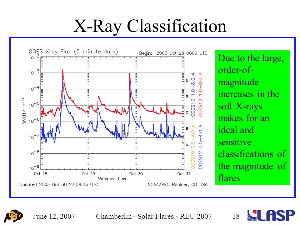 June 12, 2007Chamberlin - Solar Flares - REU 200718 X-Ray Classification Due to the large, order-of- magnitude increases in the soft X-rays makes for an ideal and sensitive classifications of the magnitude of flares