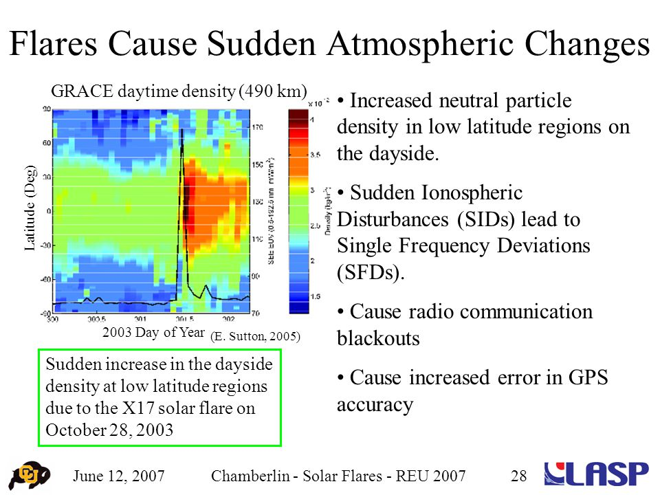 June 12, 2007Chamberlin - Solar Flares - REU 200728 Flares Cause Sudden Atmospheric Changes Sudden increase in the dayside density at low latitude regions due to the X17 solar flare on October 28, 2003 (E.
