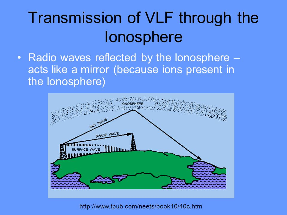 Transmission of VLF through the Ionosphere Radio waves reflected by the Ionosphere – acts like a mirror (because ions present in the Ionosphere) http://www.tpub.com/neets/book10/40c.htm