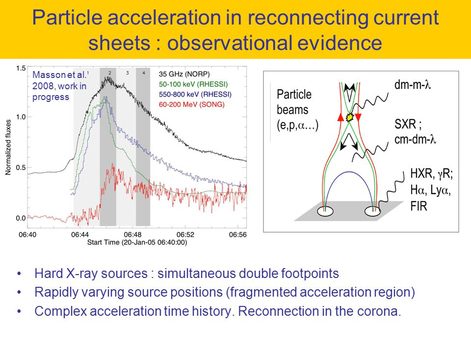 Particle acceleration in reconnecting current sheets : observational evidence Hard X-ray sources : simultaneous double footpoints Rapidly varying source positions (fragmented acceleration region) Complex acceleration time history.