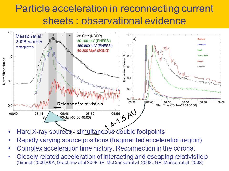 SXR, EUV B  =0 HXR,  R H , Ly , FIR Masson et al.