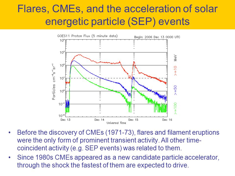Before the discovery of CMEs (1971-73), flares and filament eruptions were the only form of prominent transient activity.