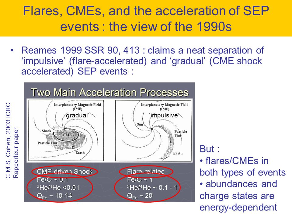 Reames 1999 SSR 90, 413 : claims a neat separation of 'impulsive' (flare-accelerated) and 'gradual' (CME shock accelerated) SEP events : Flares, CMEs, and the acceleration of SEP events : the view of the 1990s C.M.S.