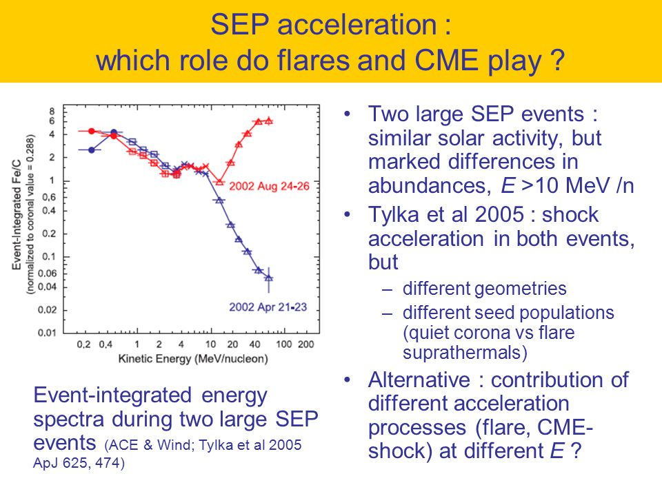 SEP acceleration : which role do flares and CME play .