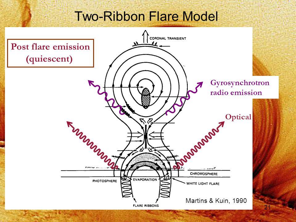 21 Post flare emission (quiescent) Two-Ribbon Flare Model Gyrosynchrotron radio emission Optical Martins & Kuin, 1990