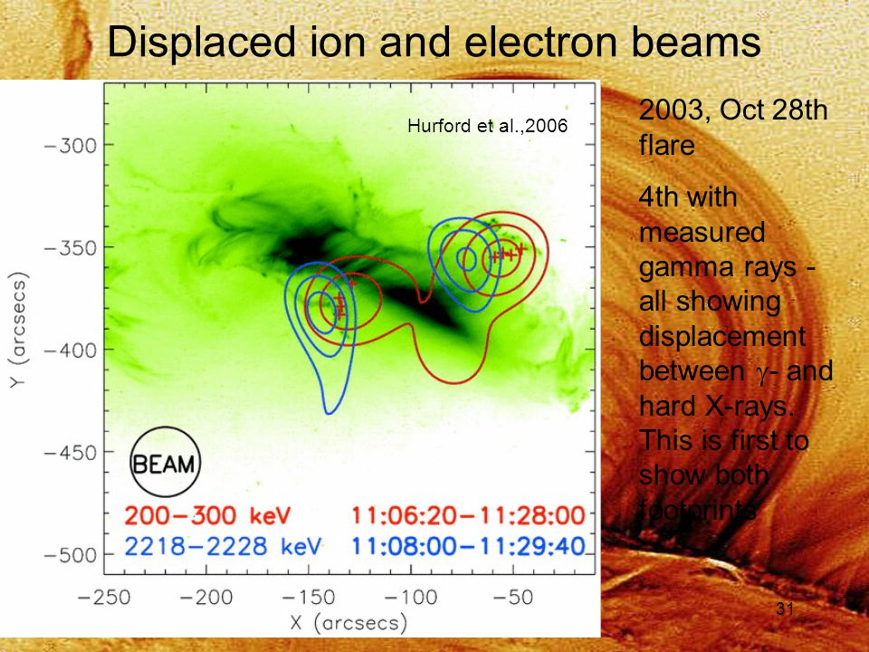 31 Displaced ion and electron beams Hurford et al.,2006 2003, Oct 28th flare 4th with measured gamma rays - all showing displacement between  - and hard X-rays.