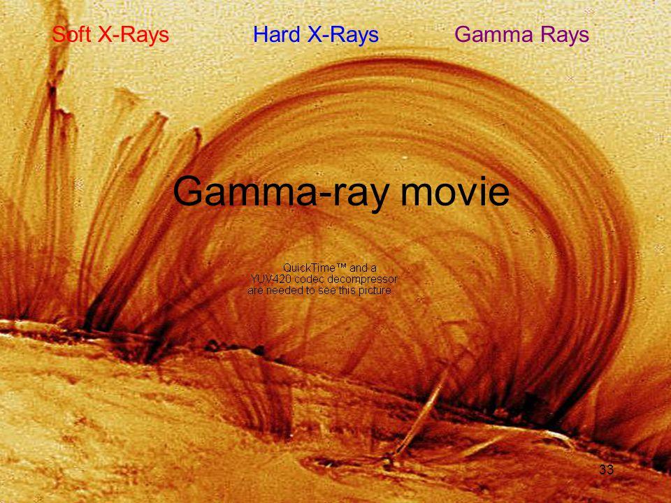 33 Gamma-ray movie Soft X-Rays Hard X-Rays Gamma Rays