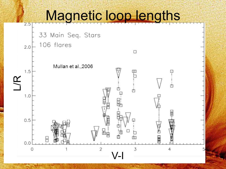 43 Mullan et al.,2006 Magnetic loop lengths V-I L/R