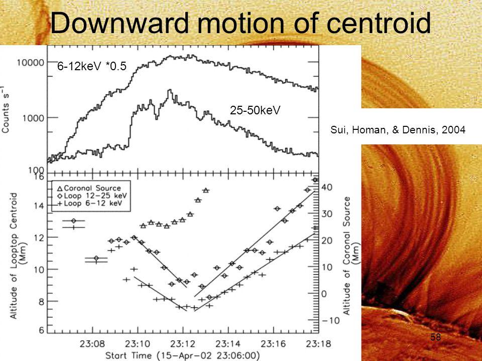 58 Downward motion of centroid Sui, Homan, & Dennis, 2004 6-12keV *0.5 25-50keV