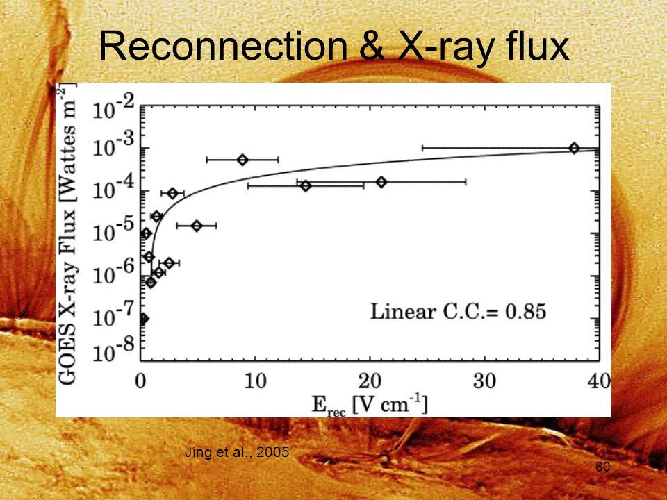 60 Reconnection & X-ray flux Jing et al., 2005