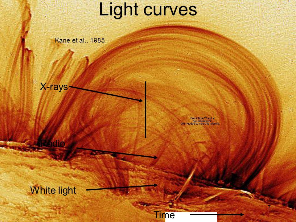 7 Light curves Kane et al., 1985 Time White light Radio X-rays