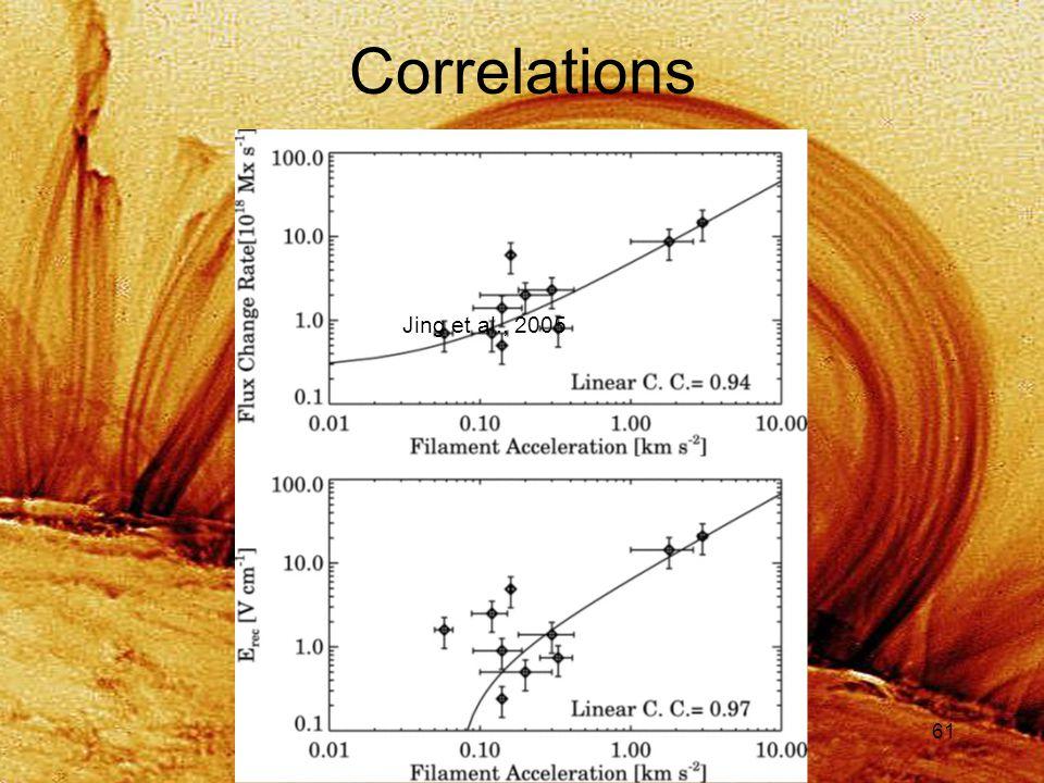 61 Correlations Jing et al., 2005