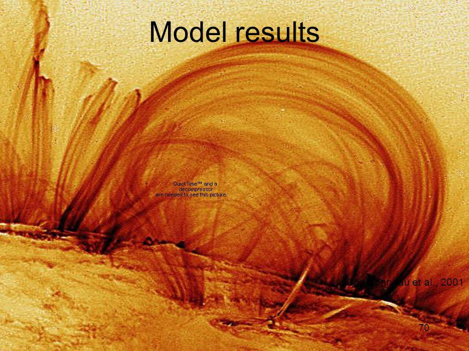 70 Model results Charbonneau et al., 2001