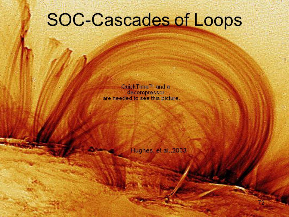 72 SOC-Cascades of Loops Hughes, et al.,2003
