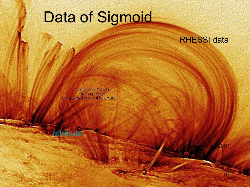 10 Data of Sigmoid Moore et. al, 2001 RHESSI data attribute