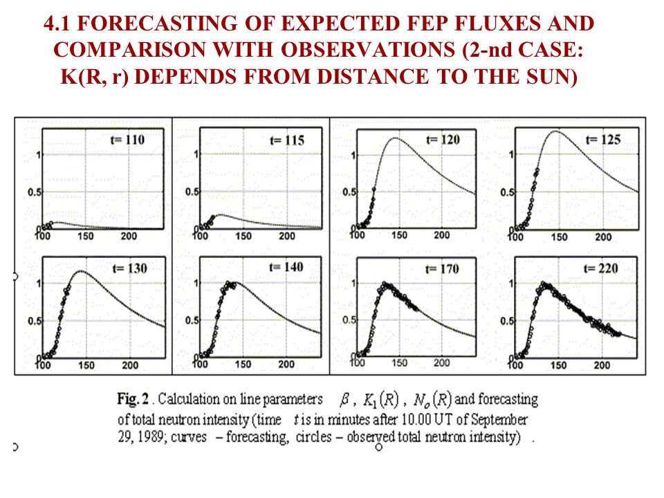 3.5 DETERMINATION OF TIME OF EJECTION, SOURCE FUNCTION AND PARAMETERS OF PROPAGATION (2-nd CASE: K(R, r) DEPENDS FROM DISTANCE TO THE SUN)