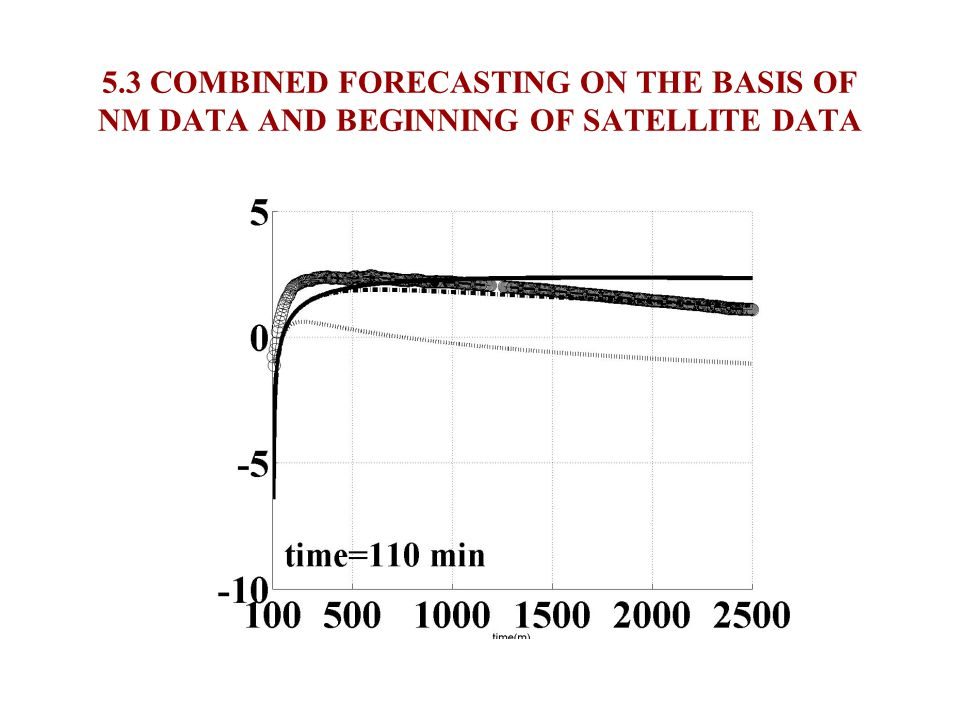 5.2COMBINED FORECASTING ON THE BASIS OF NM DATA AND BEGINNING OF SATELLITE DATA