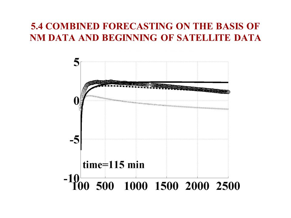 5.3 COMBINED FORECASTING ON THE BASIS OF NM DATA AND BEGINNING OF SATELLITE DATA