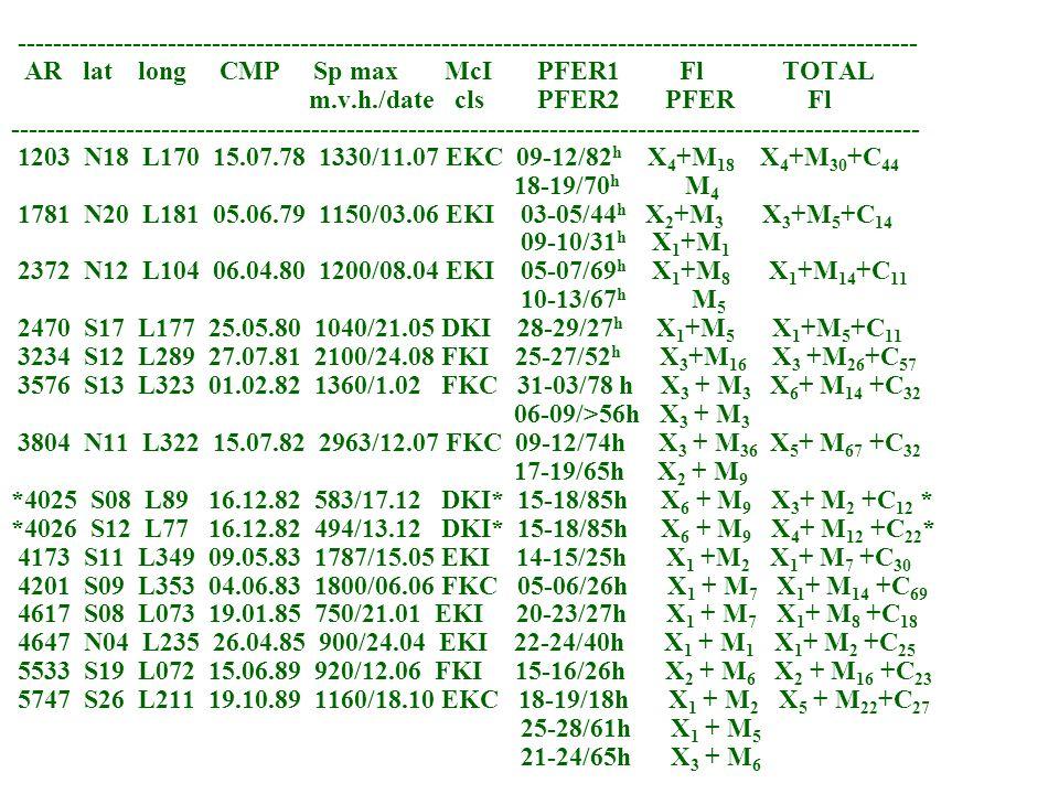 ------------------------------------------------------------------------------------------------------ AR lat long CMP Sp max McI PFER1 Fl TOTAL m.v.h./date cls PFER2 PFER Fl ------------------------------------------------------------------------------------------------------- 1203 N18 L170 15.07.78 1330/11.07 EKC 09-12/82 h X 4 +M 18 X 4 +M 30 +C 44 18-19/70 h M 4 1781 N20 L181 05.06.79 1150/03.06 EKI 03-05/44 h X 2 +M 3 X 3 +M 5 +C 14 09-10/31 h X 1 +M 1 2372 N12 L104 06.04.80 1200/08.04 EKI 05-07/69 h X 1 +M 8 X 1 +M 14 +C 11 10-13/67 h M 5 2470 S17 L177 25.05.80 1040/21.05 DKI 28-29/27 h X 1 +M 5 X 1 +M 5 +C 11 3234 S12 L289 27.07.81 2100/24.08 FKI 25-27/52 h X 3 +M 16 X 3 +M 26 +C 57 3576 S13 L323 01.02.82 1360/1.02 FKC 31-03/78 h X 3 + M 3 X 6 + M 14 +C 32 06-09/>56h X 3 + M 3 3804 N11 L322 15.07.82 2963/12.07 FKC 09-12/74h X 3 + M 36 X 5 + M 67 +C 32 17-19/65h X 2 + M 9 *4025 S08 L89 16.12.82 583/17.12 DKI* 15-18/85h X 6 + M 9 X 3 + M 2 +C 12 * *4026 S12 L77 16.12.82 494/13.12 DKI* 15-18/85h X 6 + M 9 X 4 + M 12 +C 22 * 4173 S11 L349 09.05.83 1787/15.05 EKI 14-15/25h X 1 +M 2 X 1 + M 7 +C 30 4201 S09 L353 04.06.83 1800/06.06 FKC 05-06/26h X 1 + M 7 X 1 + M 14 +C 69 4617 S08 L073 19.01.85 750/21.01 EKI 20-23/27h X 1 + M 7 X 1 + M 8 +C 18 4647 N04 L235 26.04.85 900/24.04 EKI 22-24/40h X 1 + M 1 X 1 + M 2 +C 25 5533 S19 L072 15.06.89 920/12.06 FKI 15-16/26h X 2 + M 6 X 2 + M 16 +C 23 5747 S26 L211 19.10.89 1160/18.10 EKC 18-19/18h X 1 + M 2 X 5 + M 22 +C 27 25-28/61h X 1 + M 5 21-24/65h X 3 + M 6