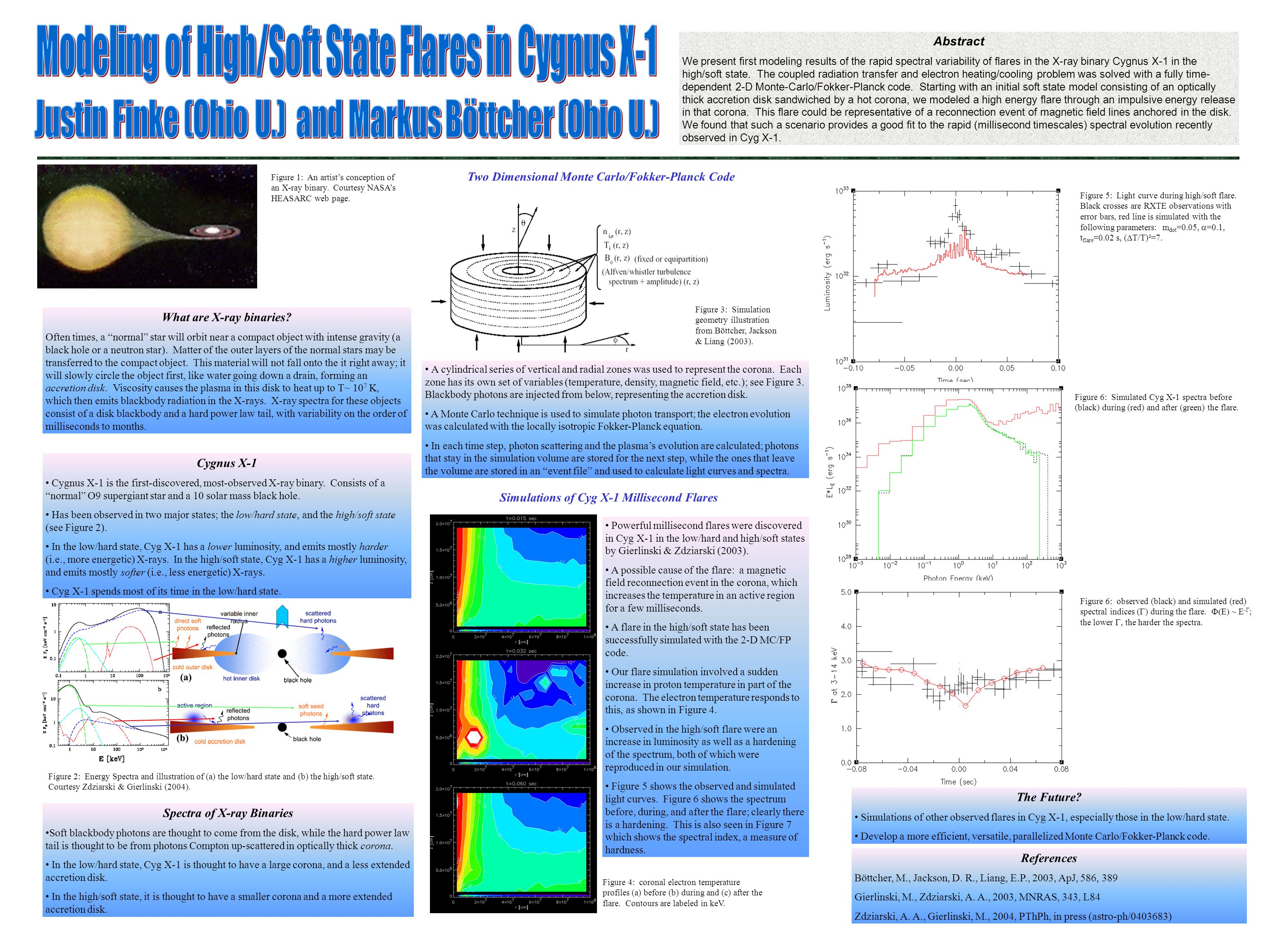 Abstract We present first modeling results of the rapid spectral variability of flares in the X-ray binary Cygnus X-1 in the high/soft state.