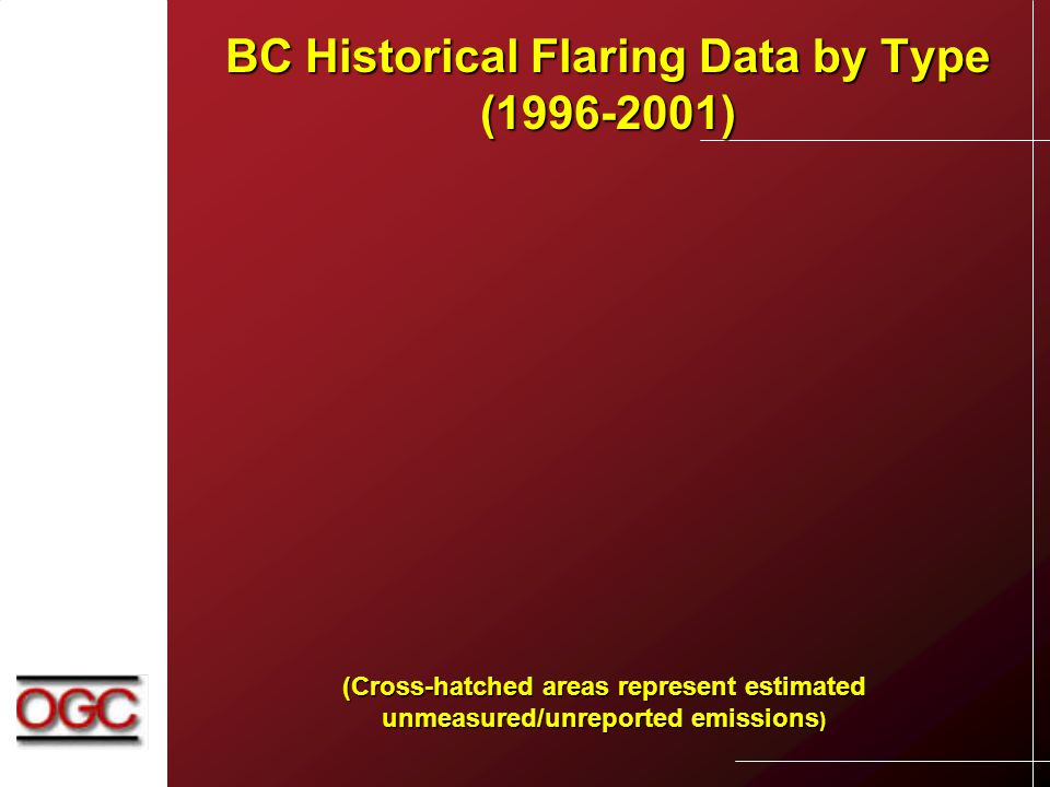BC Historical Flaring Data by Type (1996-2001) (Cross-hatched areas represent estimated unmeasured/unreported emissions )