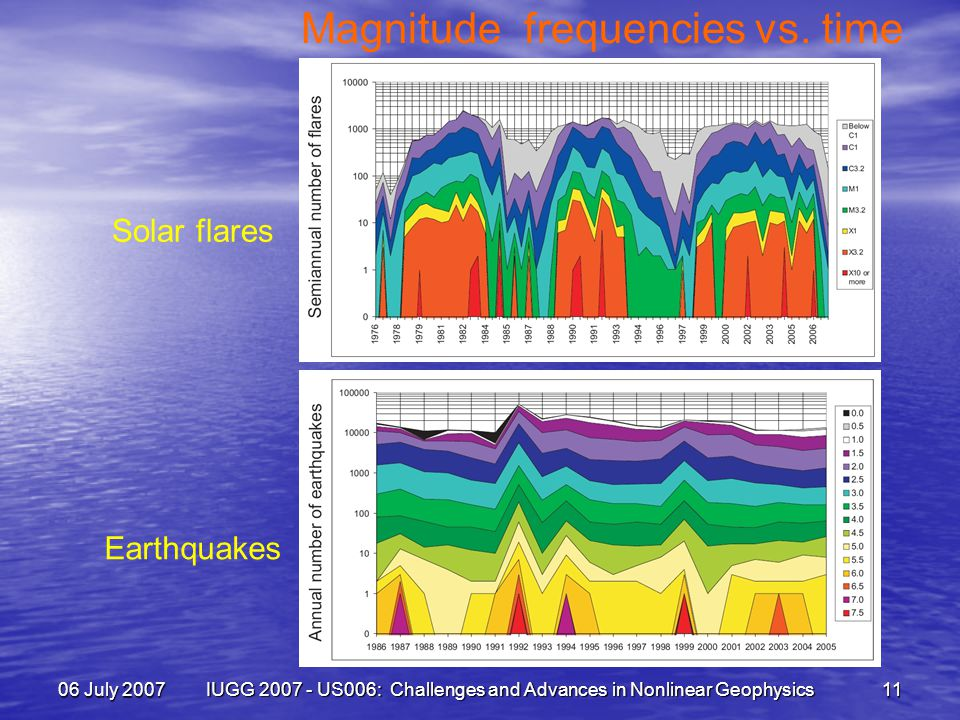 06 July 2007 IUGG 2007 - US006: Challenges and Advances in Nonlinear Geophysics 11 Magnitude frequencies vs.