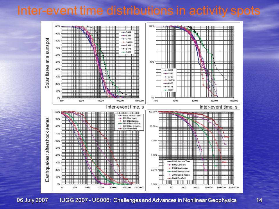 06 July 2007 IUGG 2007 - US006: Challenges and Advances in Nonlinear Geophysics 14 Inter-event time distributions in activity spots