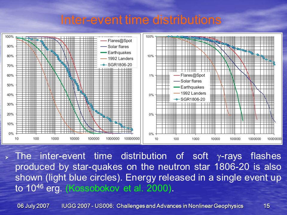 06 July 2007 IUGG 2007 - US006: Challenges and Advances in Nonlinear Geophysics 15 Inter-event time distributions  The inter-event time distribution of soft γ -rays flashes produced by star-quakes on the neutron star 1806-20 is also shown (light blue circles).