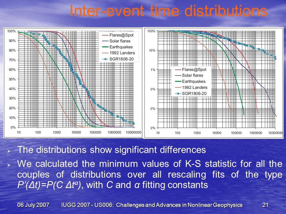 06 July 2007 IUGG 2007 - US006: Challenges and Advances in Nonlinear Geophysics 21 Inter-event time distributions  The distributions show significant differences  We calculated the minimum values of K-S statistic for all the couples of distributions over all rescaling fits of the type P'(Δt)=P(C Δt α ), with C and α fitting constants