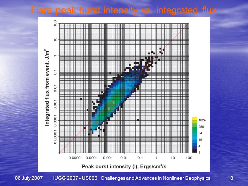 06 July 2007 IUGG 2007 - US006: Challenges and Advances in Nonlinear Geophysics 8 Flare peak burst intensity vs.