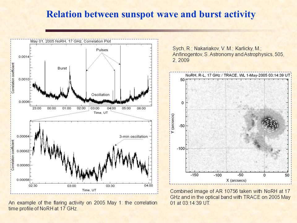 Results  The 3-min narrowband PWF maps of the active region  extended V- and arrow-shaped sources situated over sunspot  the arms extended towards the flare site;  These arms  the magnetic plasma channels  link the sunspot and the flare site as waveguides.