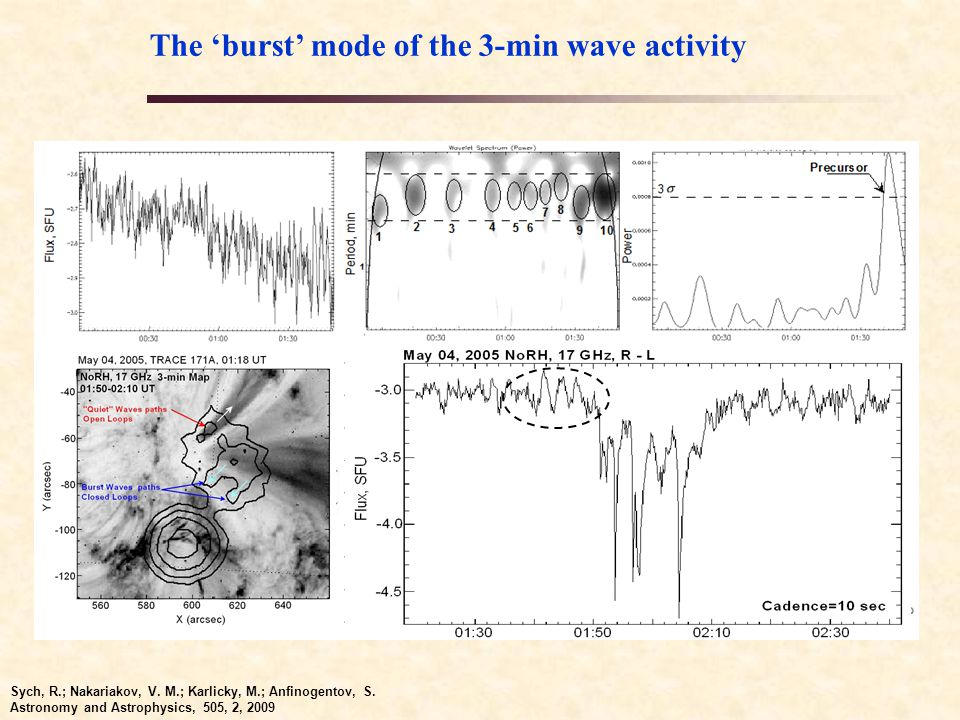 EUV, X-ray and optical observation of the C1.5 solar flare in June 07, 2012 The Callisto BLEN radio spectrum observed in June 7, 2012.