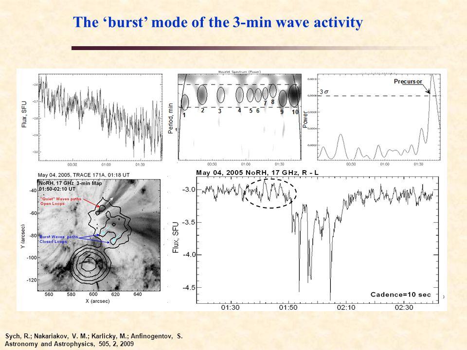 The 'burst' mode of the 3-min wave activity Sych, R.; Nakariakov, V.