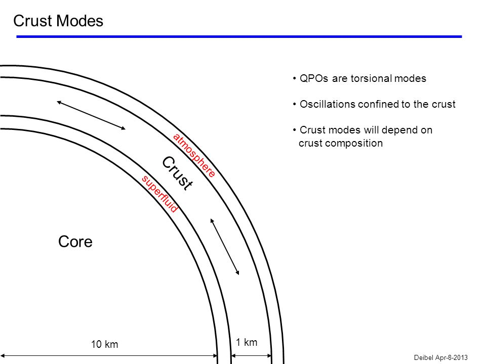 10 km 1 km Core Crust superfluid atmosphere Deibel Apr-8-2013 QPOs are torsional modes Oscillations confined to the crust Crust modes will depend on crust composition Crust Modes