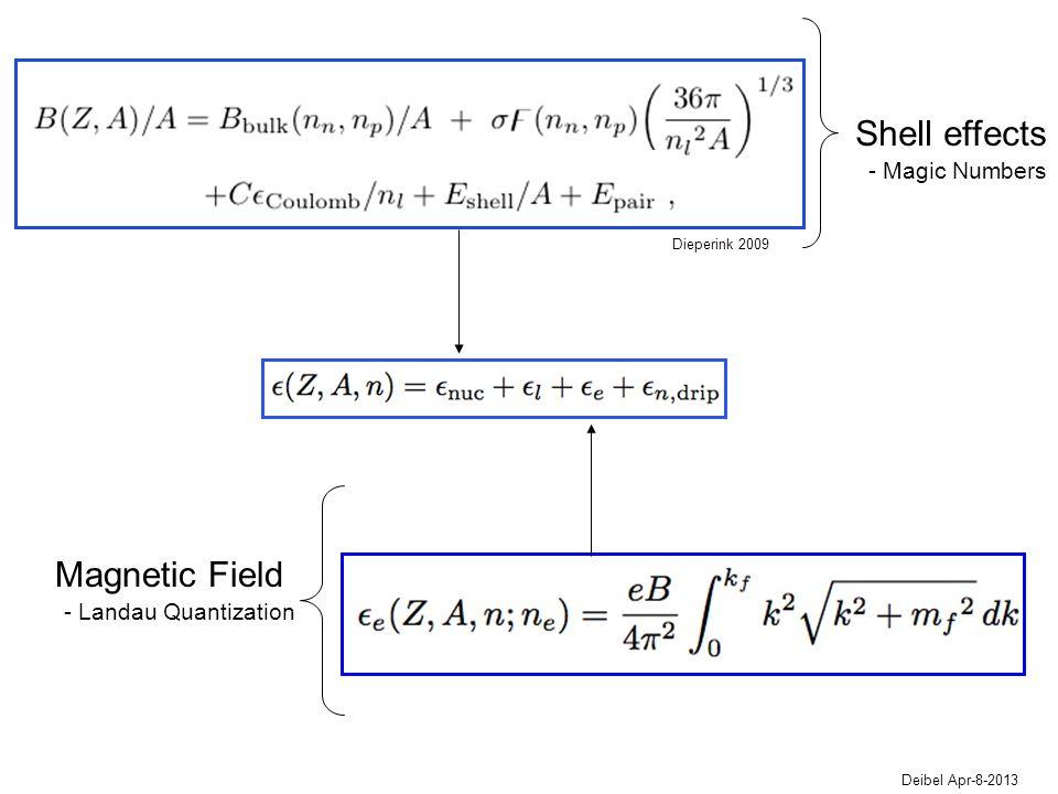 Shell effects Deibel Apr-8-2013 Magnetic Field - Landau Quantization - Magic Numbers Dieperink 2009