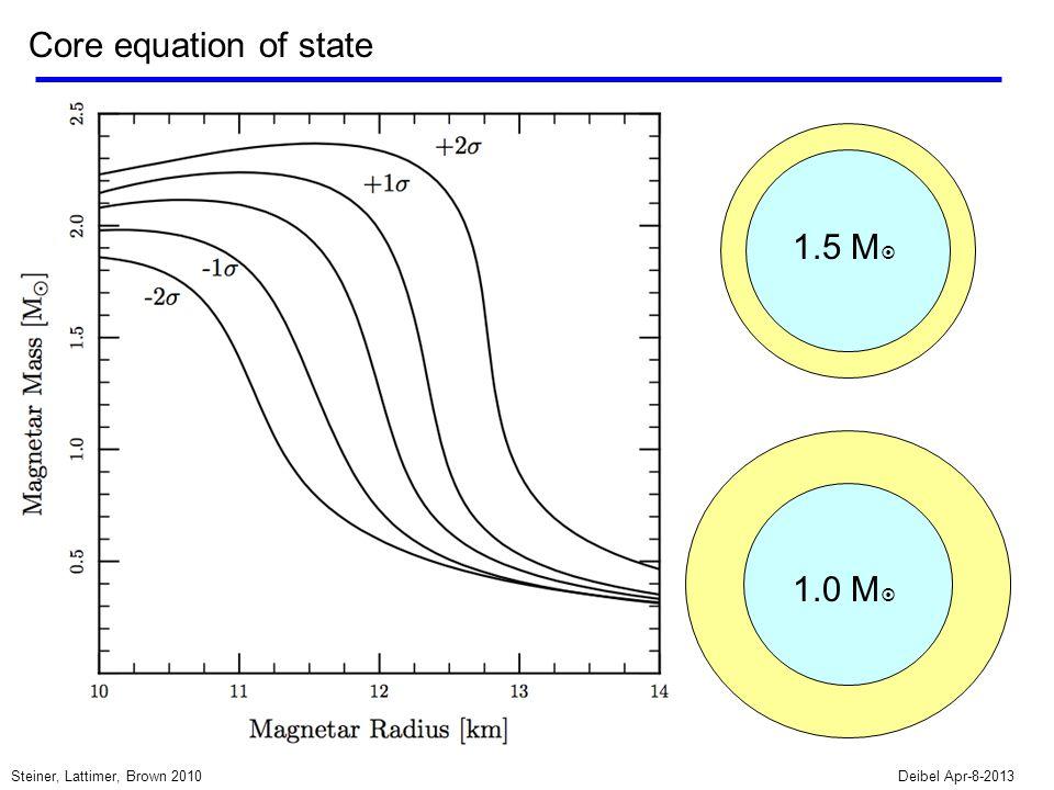 Core equation of state Deibel Apr-8-2013Steiner, Lattimer, Brown 2010 1.5 M  1.0 M 