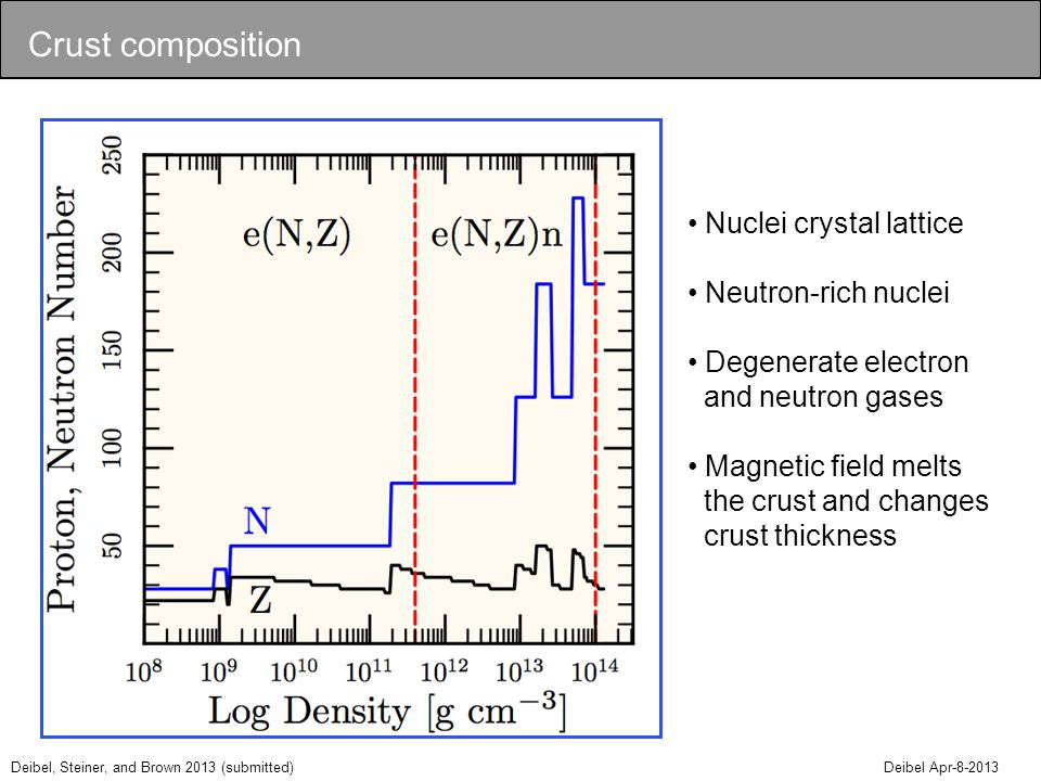 Deibel, Steiner, and Brown 2013 (submitted) Deibel Apr-8-2013 Nuclei crystal lattice Neutron-rich nuclei Degenerate electron and neutron gases Magnetic field melts the crust and changes crust thickness Crust composition