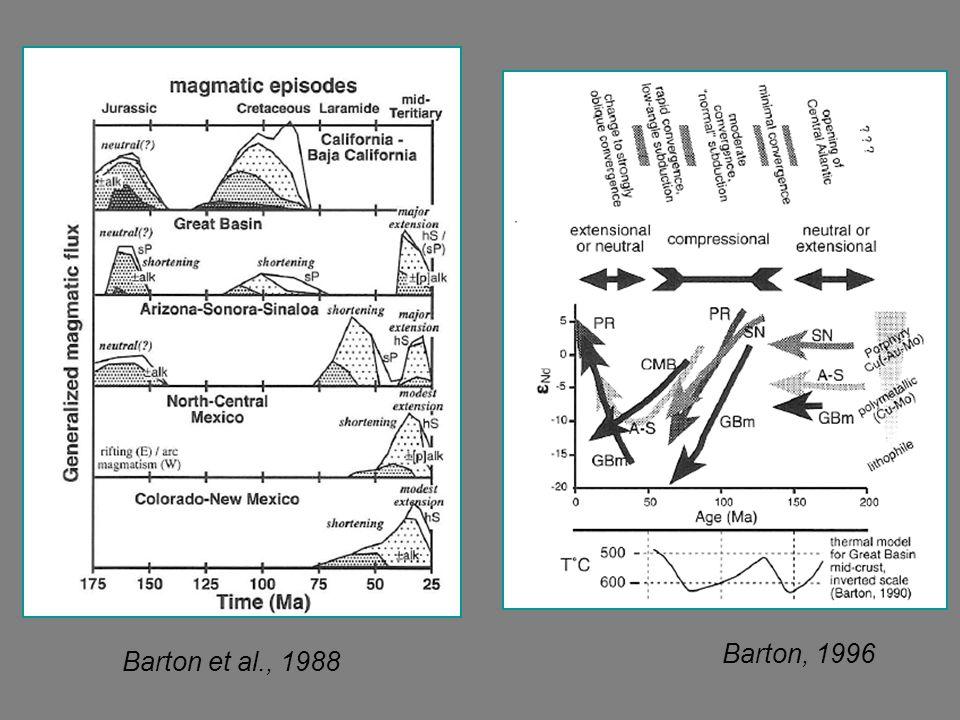 Barton et al., 1988 Barton, 1996