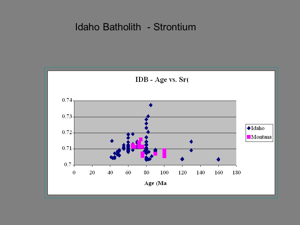 Idaho Batholith - Strontium