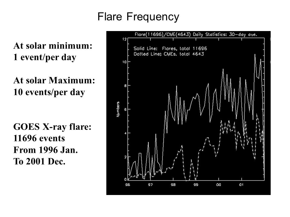 Flare Frequency At solar minimum: 1 event/per day At solar Maximum: 10 events/per day GOES X-ray flare: 11696 events From 1996 Jan.
